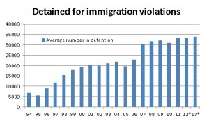 Immigration Det Rates